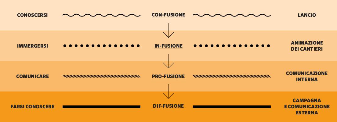 infusione-percorso2
